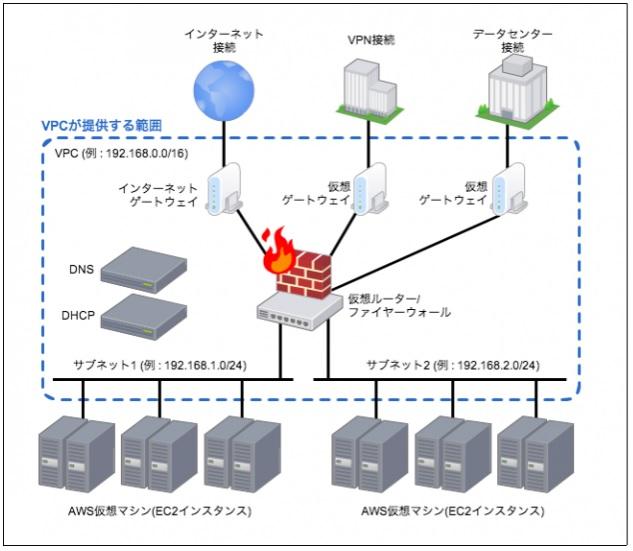 AWSクラウドネットワーク例