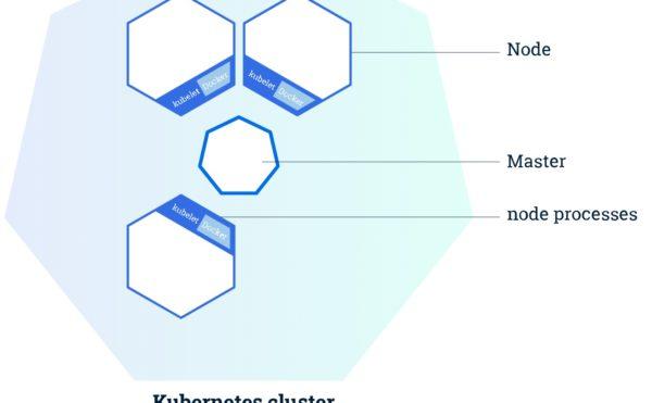 Kubernetes cluster